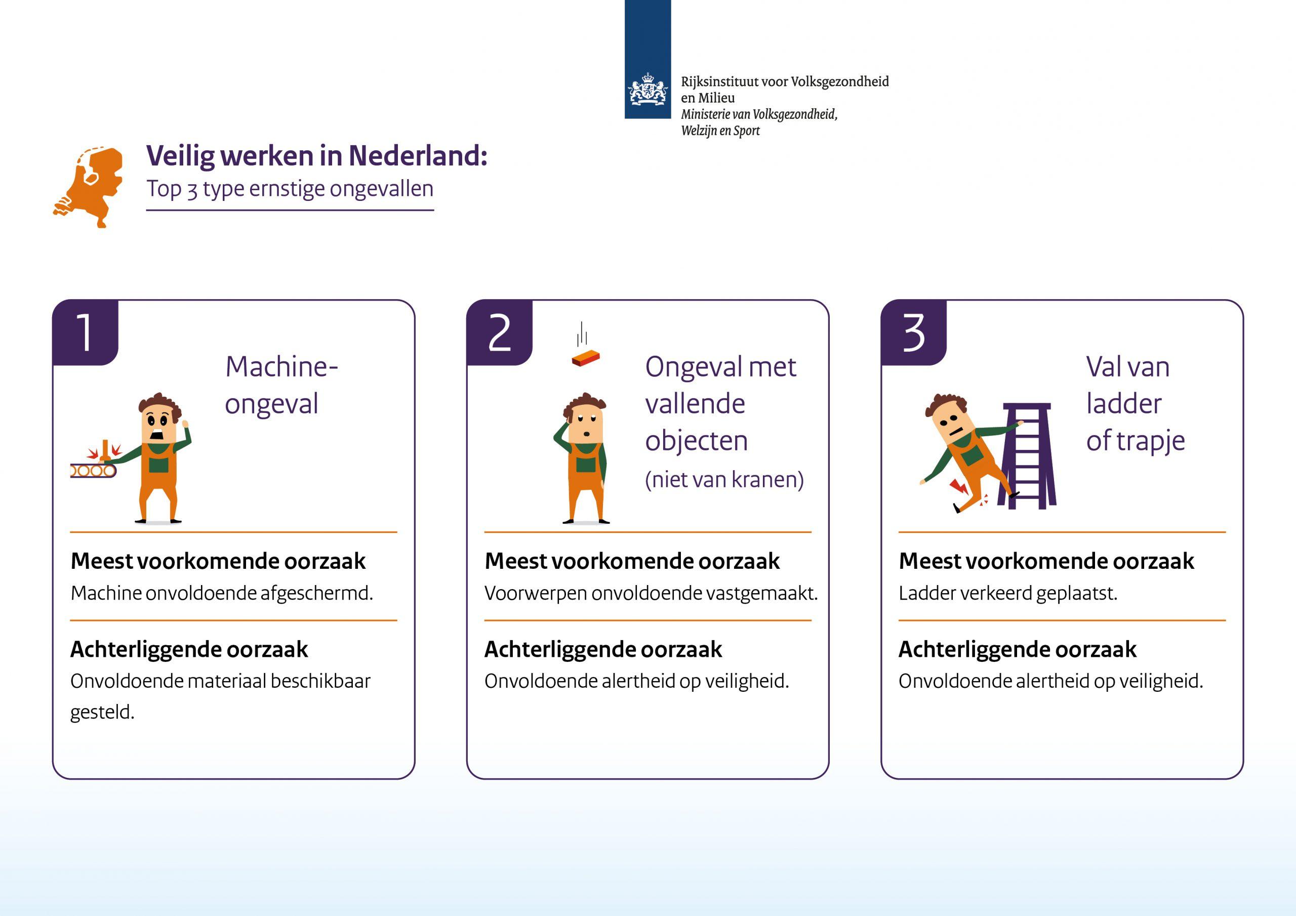 infographic van top drie soorten bedrijfsongevallen