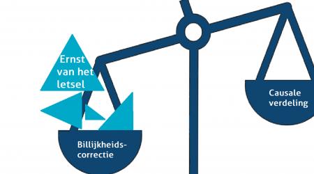 tekening van weegschaal met links billijkheidscorrectie en rechts causale verdeling. Ernst van het letsel wordt gelegd in schaal billijkheidscorrectie.