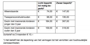 Tabel vergoeding kosten huishoudelijke hulp Letselschaderaad