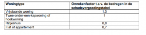 tabel 3 letselschaderaad zelfwerkzaamheid